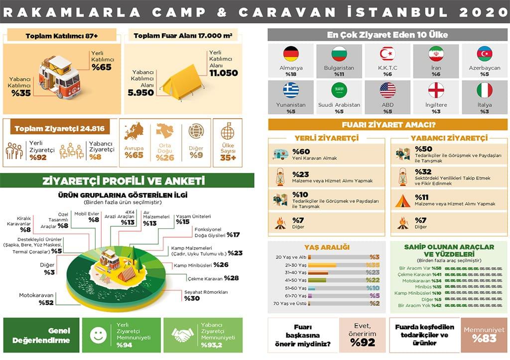 Camp ve Caravan Fuar Raporu